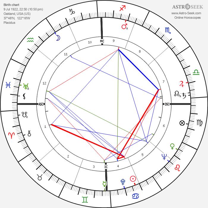 Jim Pollard - Astrology Natal Birth Chart