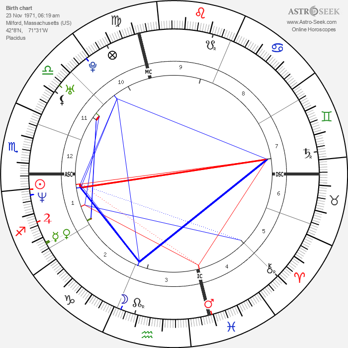 Jim Pyne - Astrology Natal Birth Chart