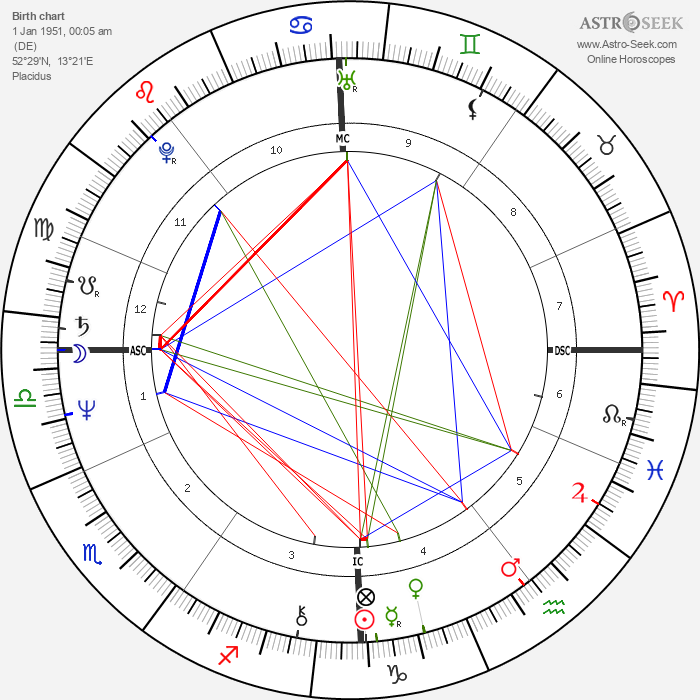 Jim Rakete - Astrology Natal Birth Chart