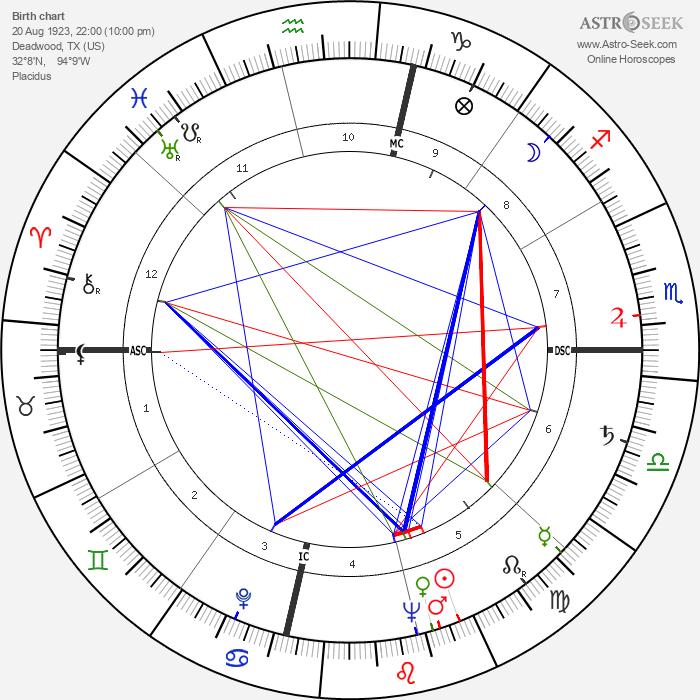 Jim Reeves - Astrology Natal Birth Chart
