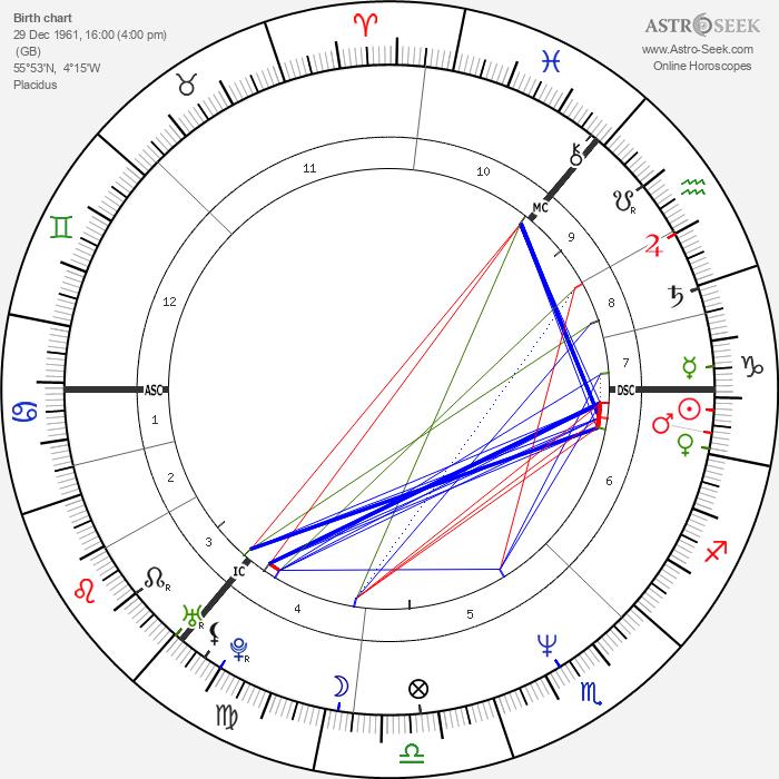Jim Reid - Astrology Natal Birth Chart
