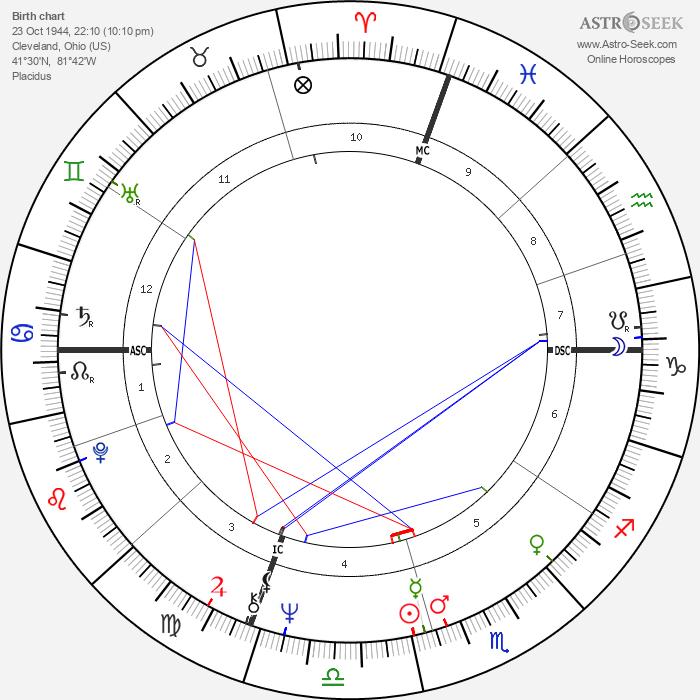 Jim Rittwage - Astrology Natal Birth Chart