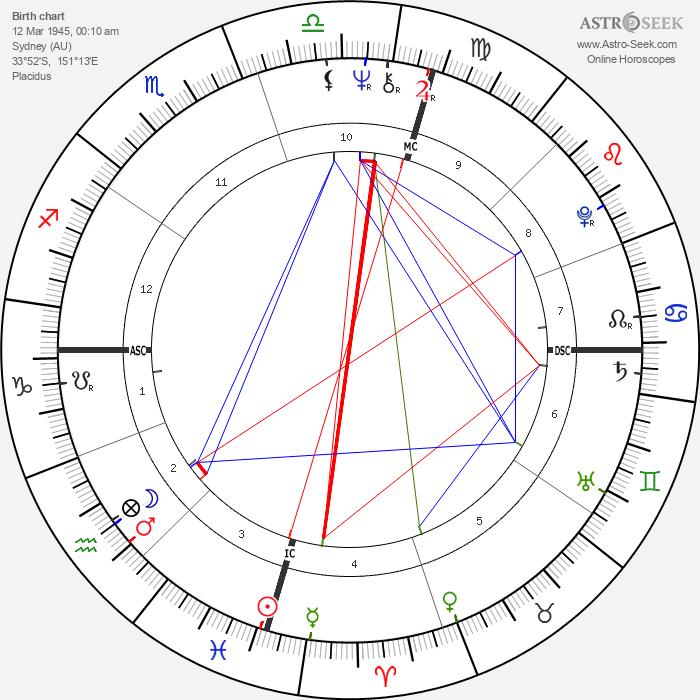 Jim Sharman - Astrology Natal Birth Chart