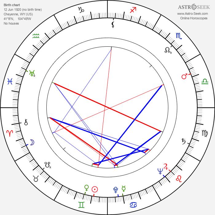 Jim Siedow - Astrology Natal Birth Chart