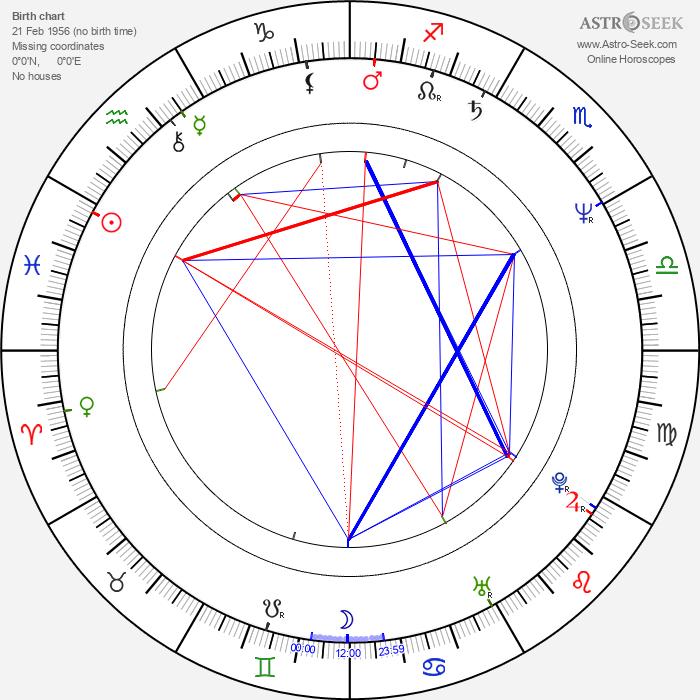 Jim Simpson - Astrology Natal Birth Chart