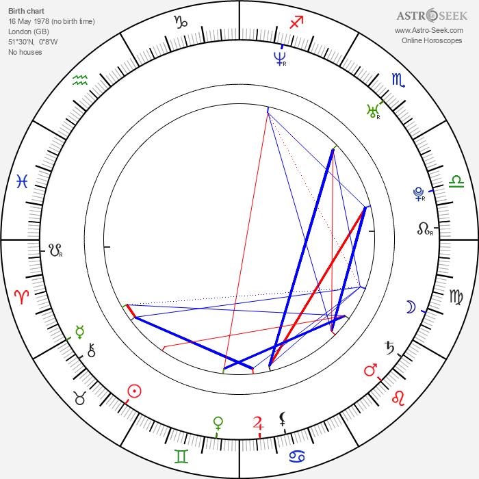Jim Sturgess - Astrology Natal Birth Chart