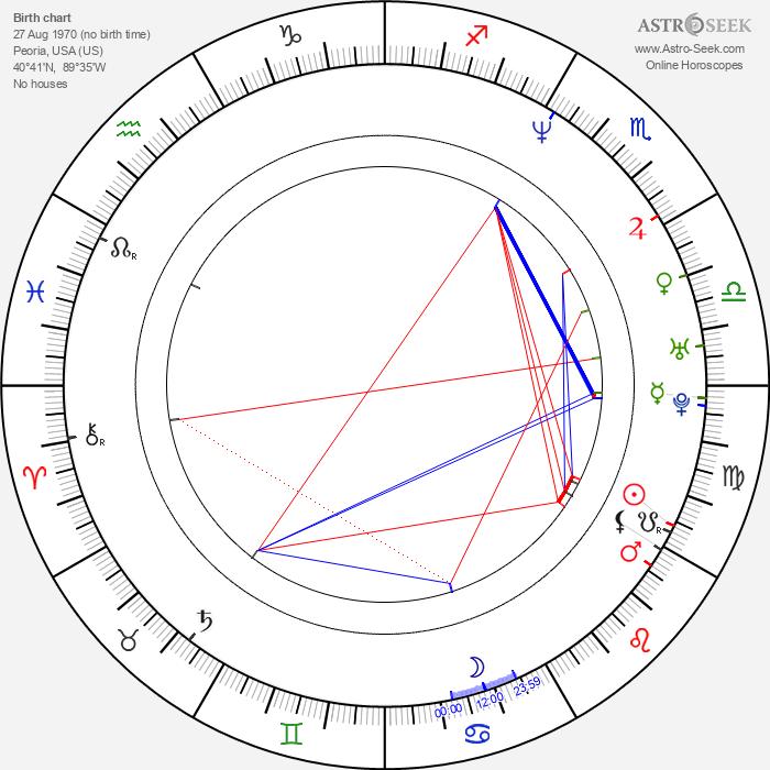 Jim Thome - Astrology Natal Birth Chart