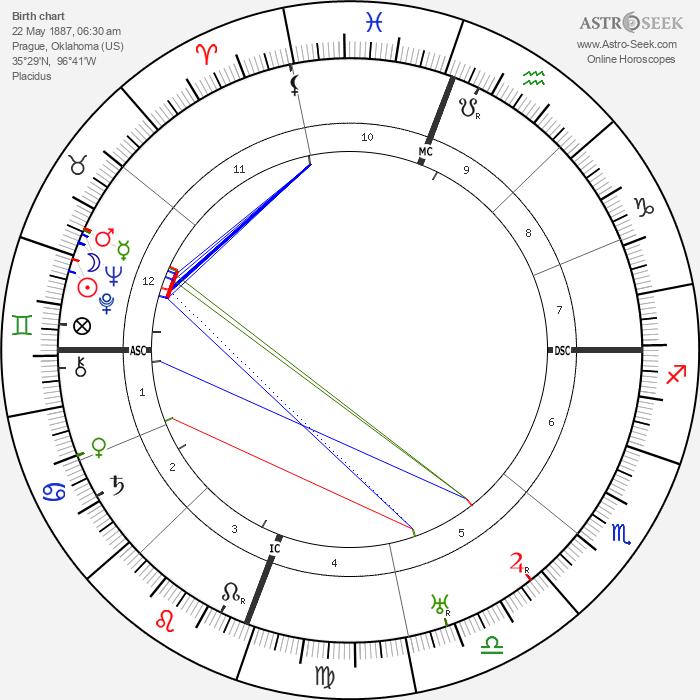 Jim Thorpe - Astrology Natal Birth Chart