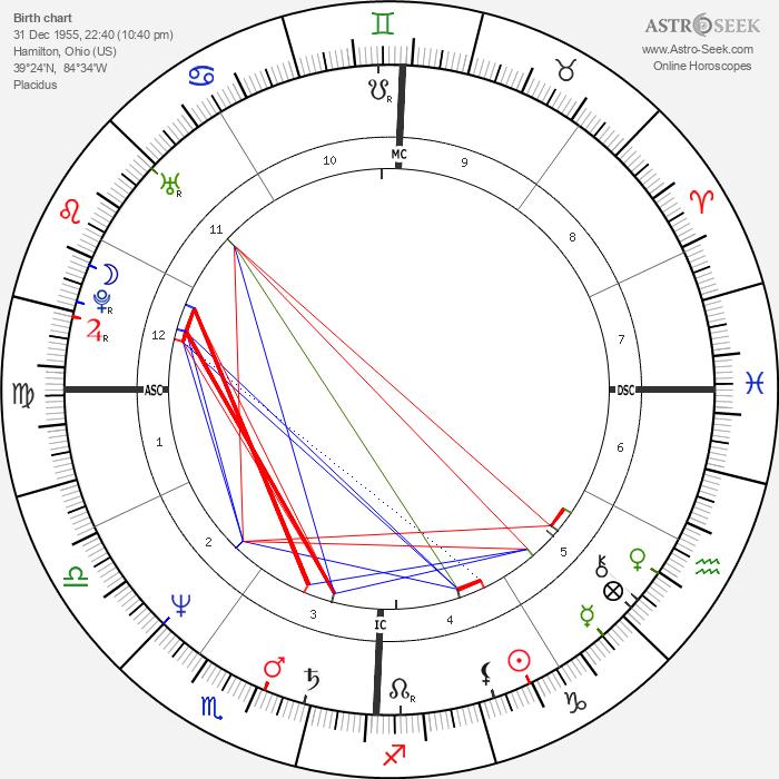 Jim Tracy - Astrology Natal Birth Chart