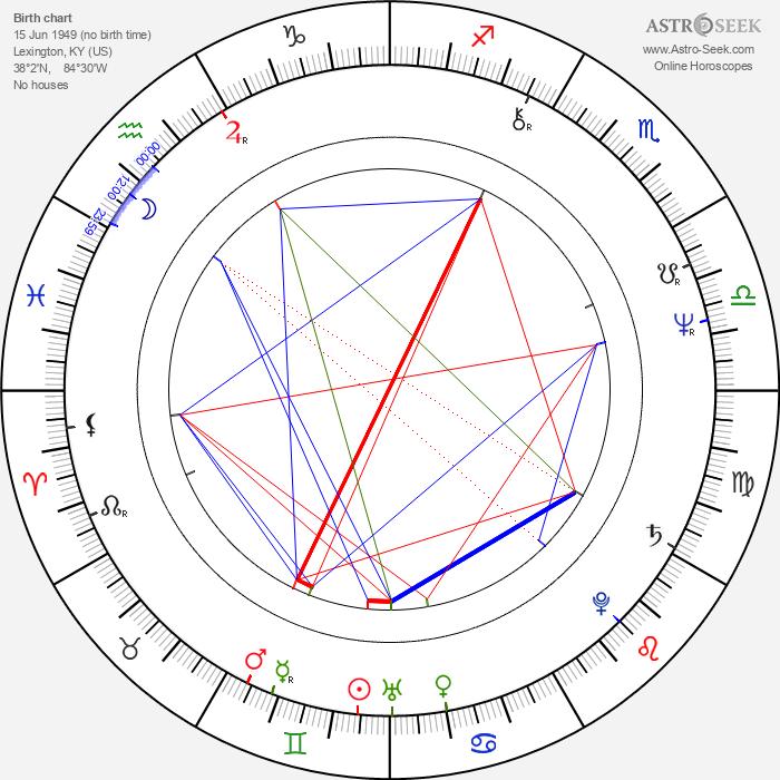 Jim Varney - Astrology Natal Birth Chart