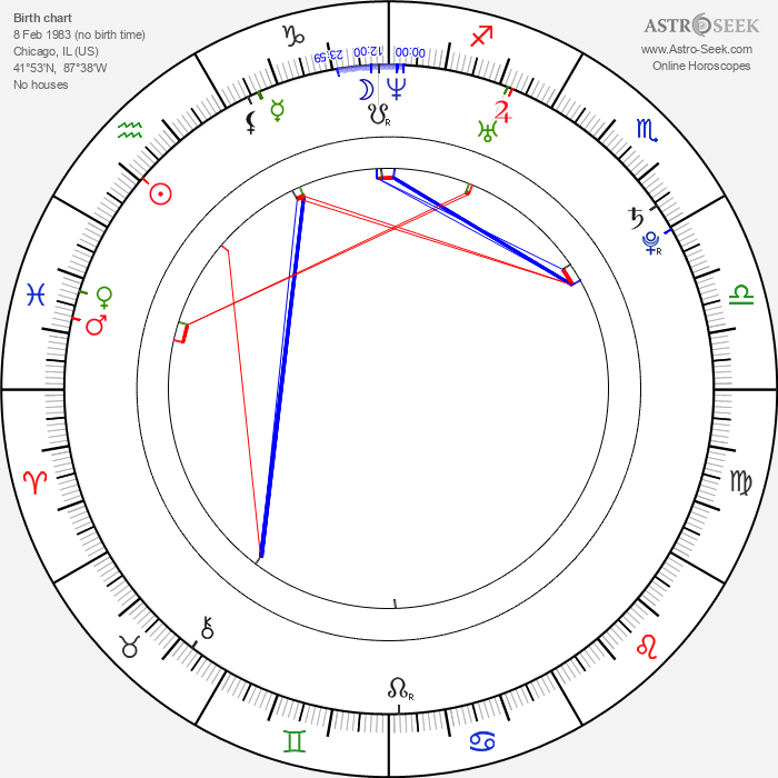 Jim Verraros - Astrology Natal Birth Chart