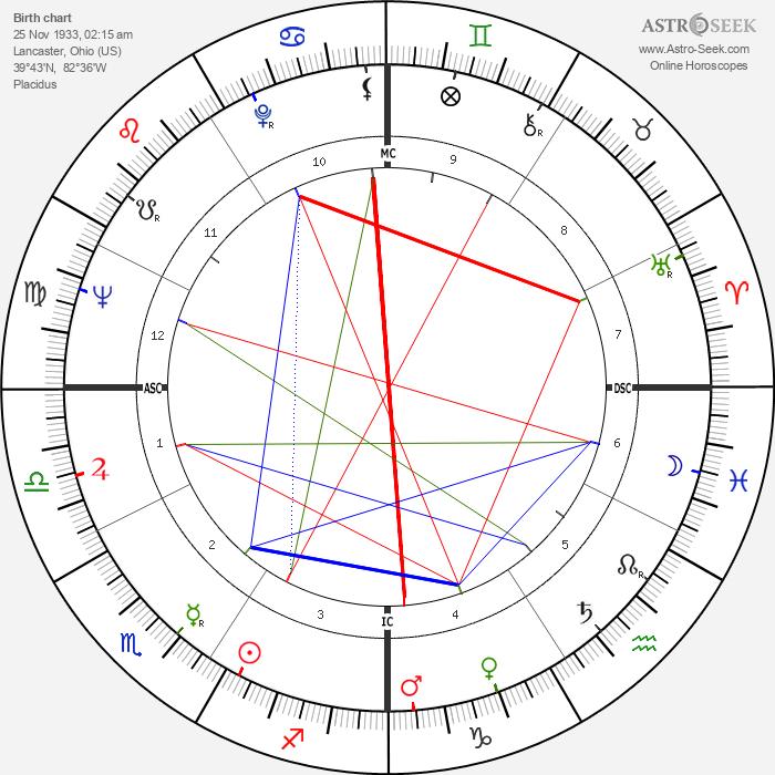 Jim Waugh - Astrology Natal Birth Chart