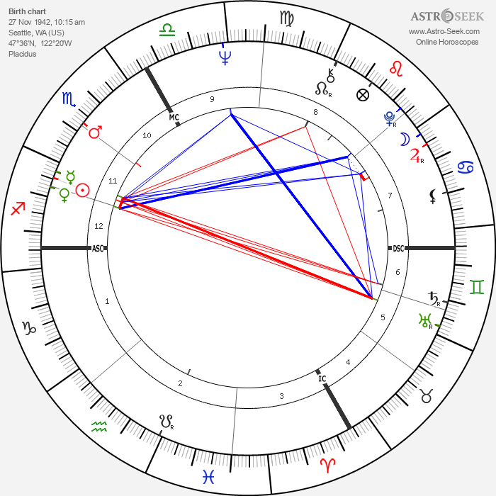 Jimi Hendrix - Astrology Natal Birth Chart