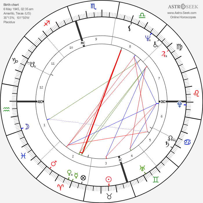 Jimmie Dale Gilmore - Astrology Natal Birth Chart
