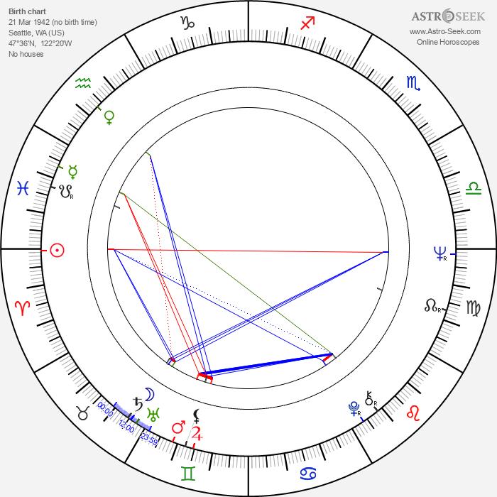 Jimmie Ray Weeks - Astrology Natal Birth Chart