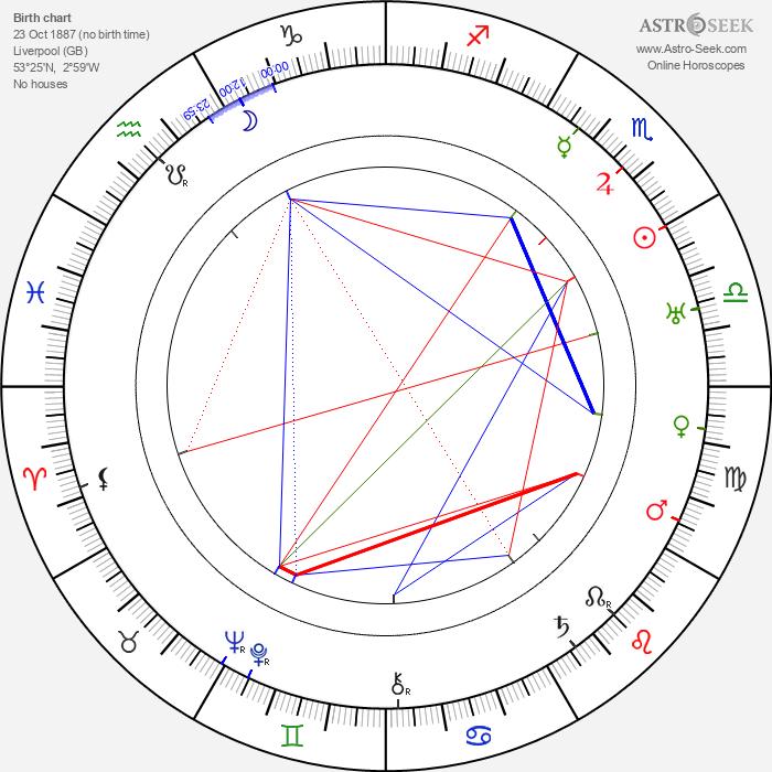 Jimmy Aubrey - Astrology Natal Birth Chart