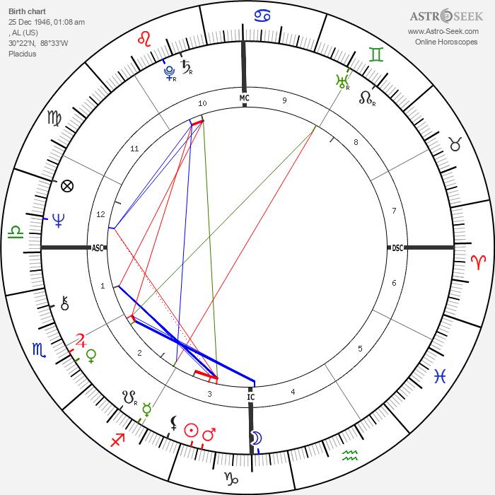 Jimmy Buffett - Astrology Natal Birth Chart