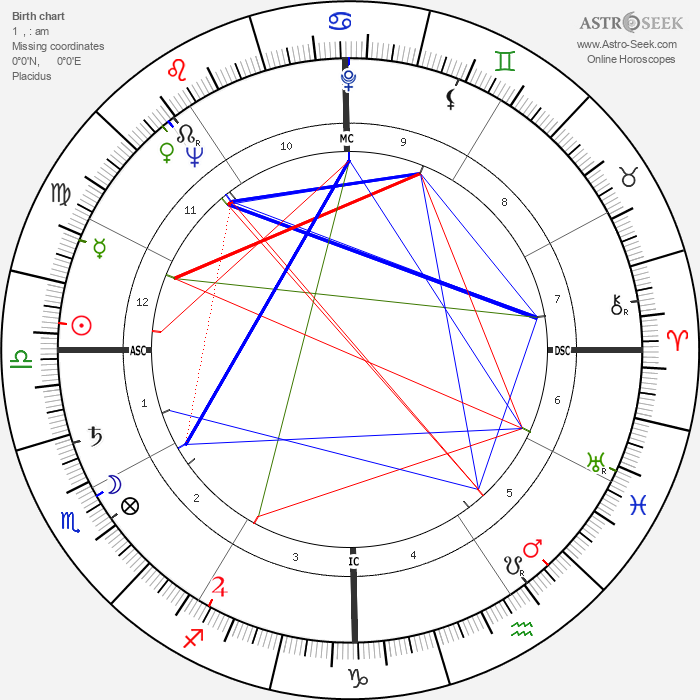 Jimmy Carter - Astrology Natal Birth Chart