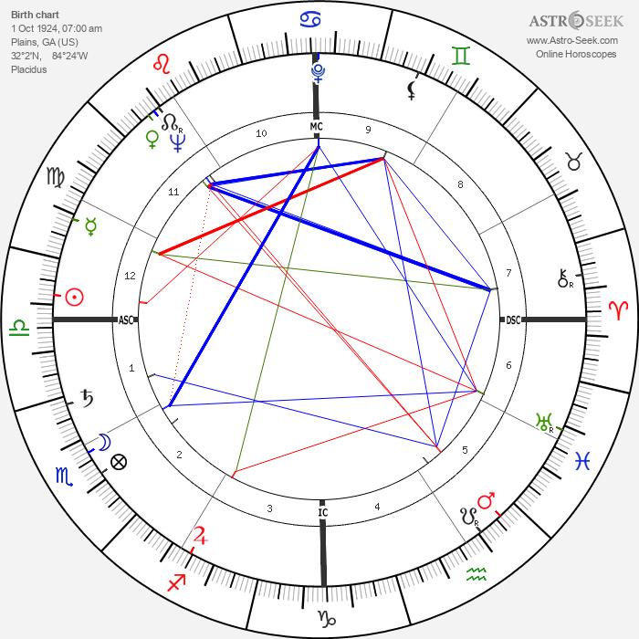 Jimmy Carter - Astrology Natal Birth Chart