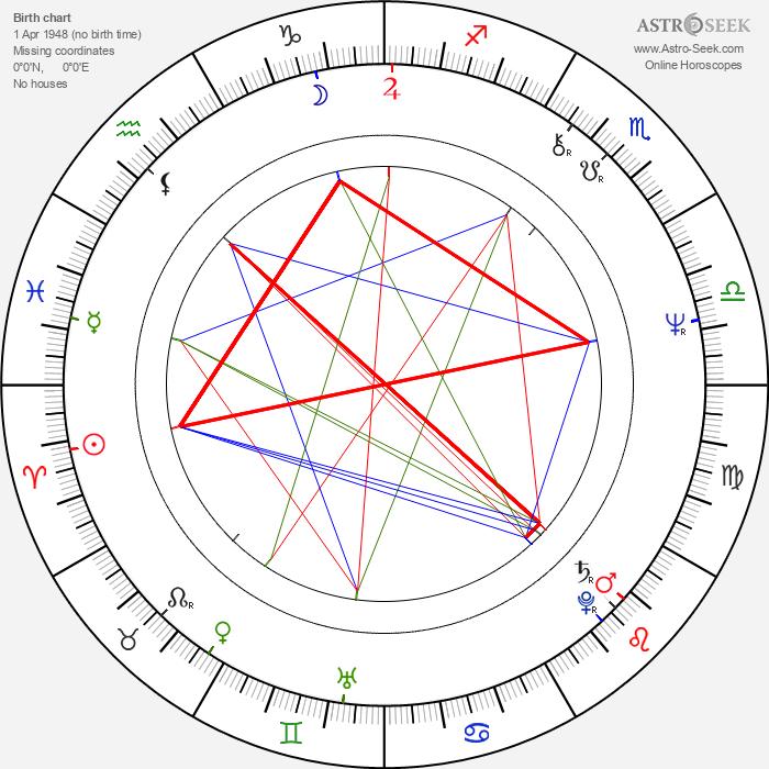 Jimmy Cliff - Astrology Natal Birth Chart