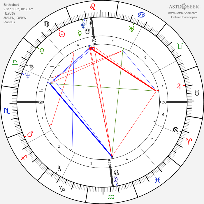 Jimmy Connors - Astrology Natal Birth Chart