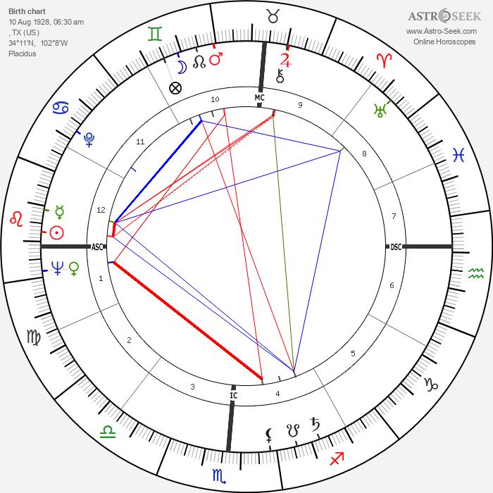 Jimmy Dean - Astrology Natal Birth Chart
