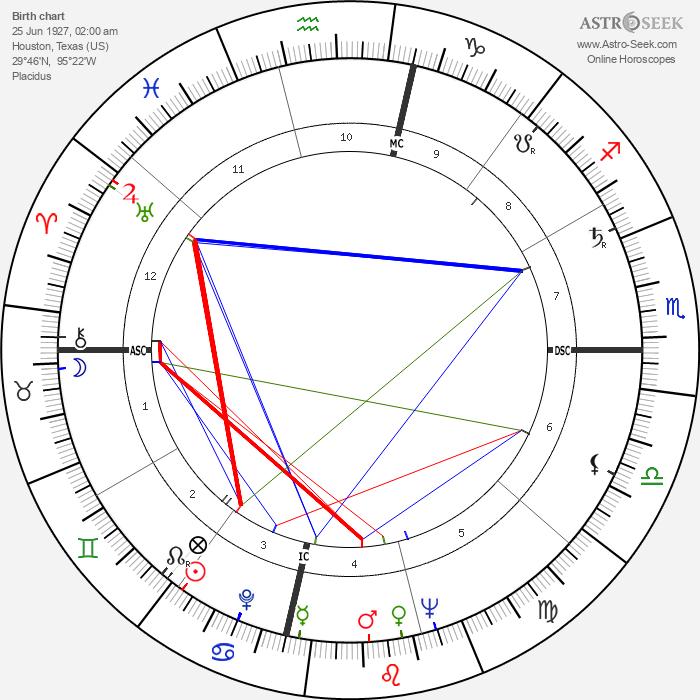 Jimmy Duncan - Astrology Natal Birth Chart