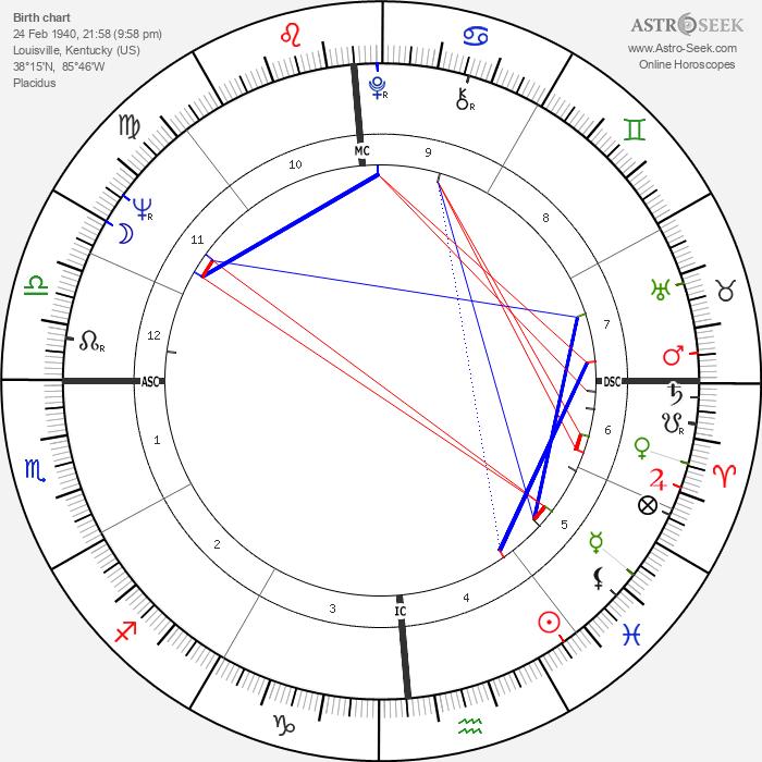 Jimmy Ellis - Astrology Natal Birth Chart