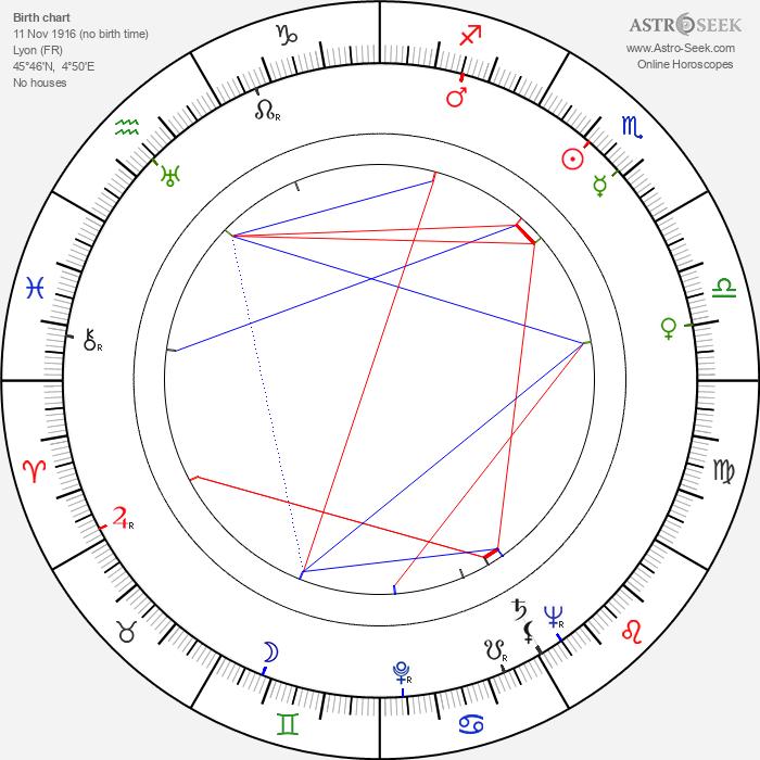 Jimmy Gaillard - Astrology Natal Birth Chart