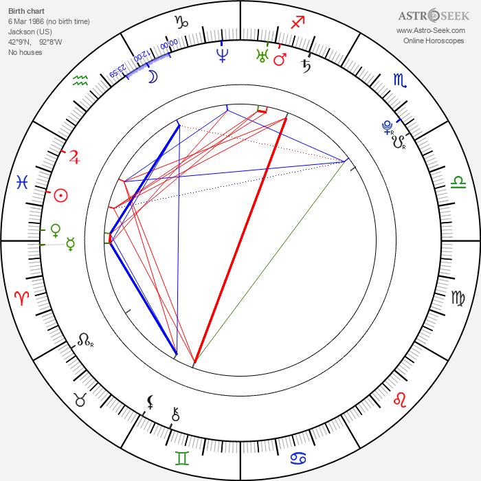 Jimmy Galeota - Astrology Natal Birth Chart