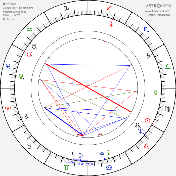 Jimmy Gardner - Astrology Natal Birth Chart