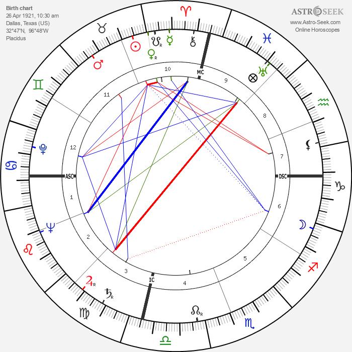Jimmy Giuffre - Astrology Natal Birth Chart