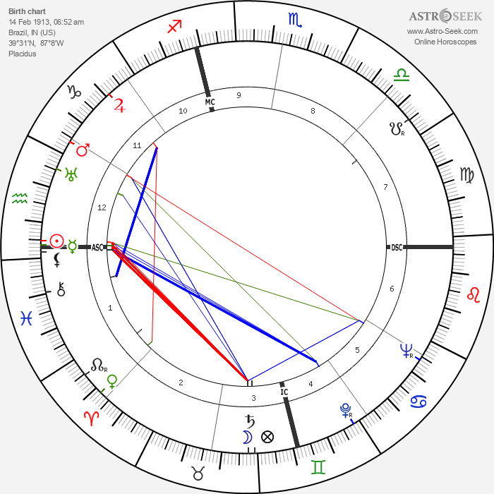Jimmy Hoffa - Astrology Natal Birth Chart