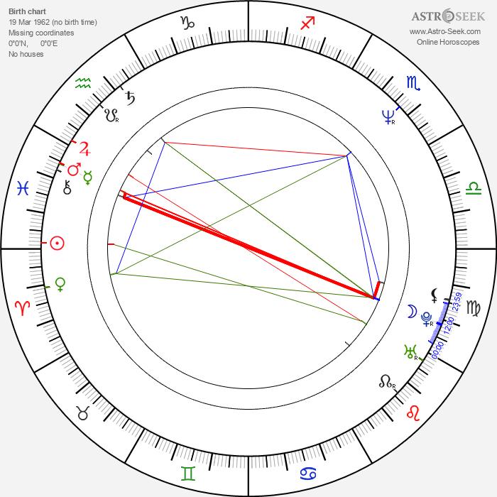 Jimmy Korderas - Astrology Natal Birth Chart