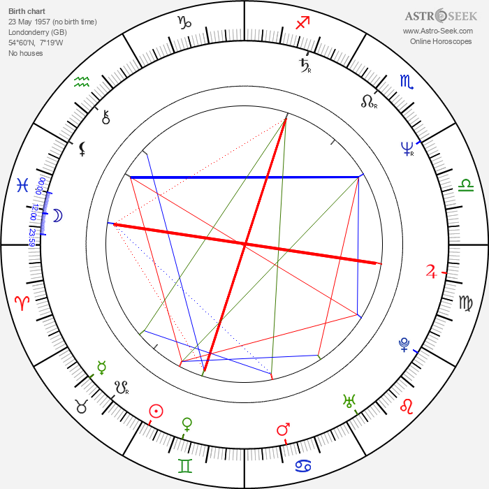 Jimmy McShane - Astrology Natal Birth Chart