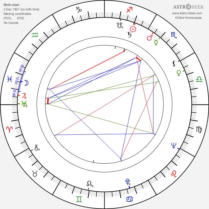 Jimmy Sangster - Astrology Natal Birth Chart