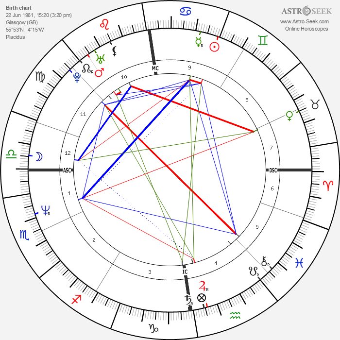 Jimmy Somerville - Astrology Natal Birth Chart
