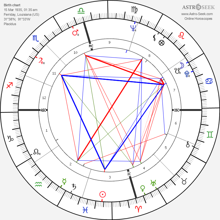 Jimmy Swaggart - Astrology Natal Birth Chart