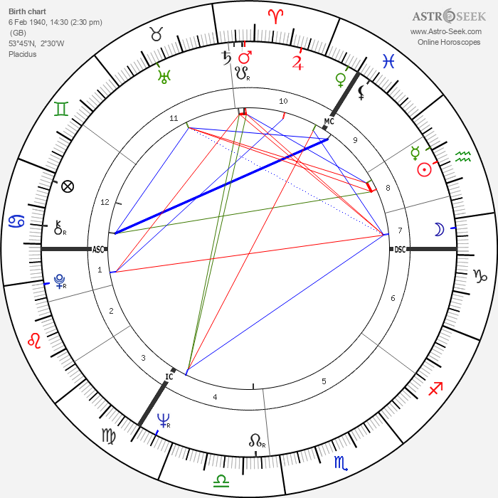 Jimmy Tarbuck - Astrology Natal Birth Chart