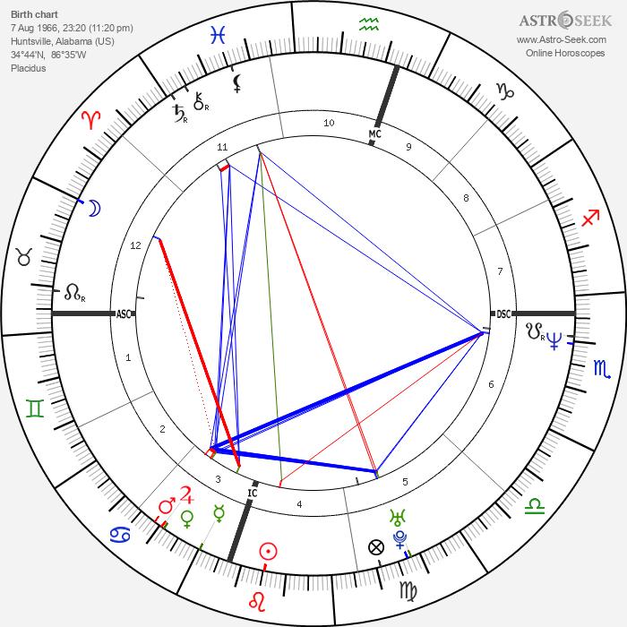 Jimmy Wales - Astrology Natal Birth Chart