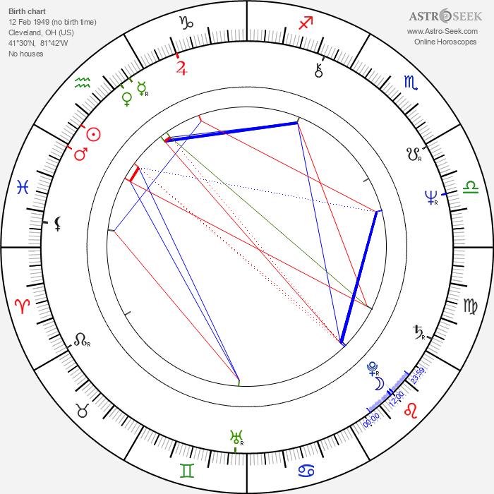 Jimmy Walker Jr. - Astrology Natal Birth Chart