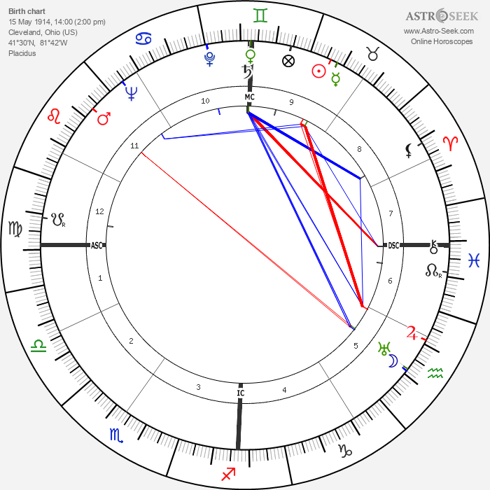 Jimmy Wasdell - Astrology Natal Birth Chart