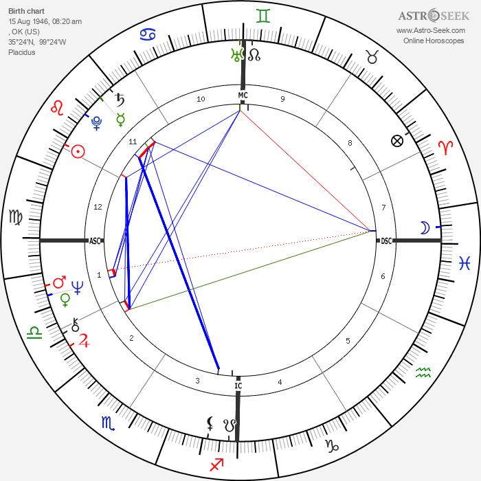 Jimmy Webb - Astrology Natal Birth Chart
