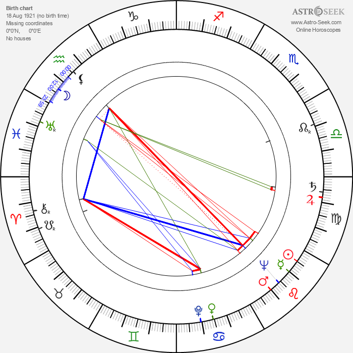 Jimmy Witherspoon - Astrology Natal Birth Chart