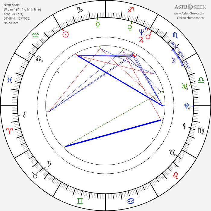 Jin-geun Kim - Astrology Natal Birth Chart