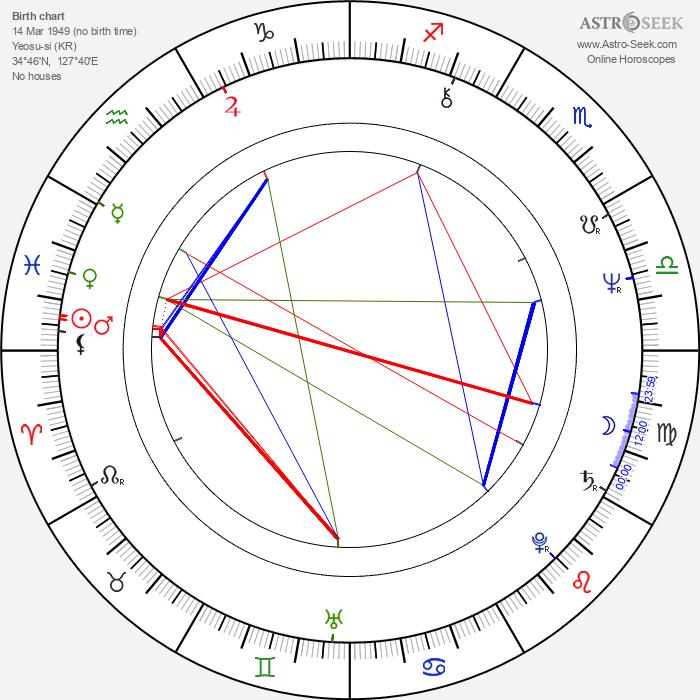 Jin-hie Han - Astrology Natal Birth Chart