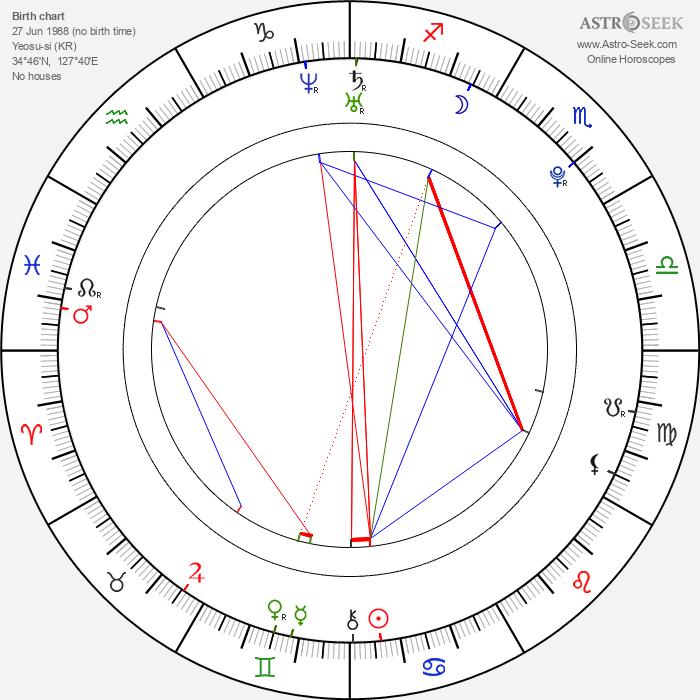 Jin-sung Yang - Astrology Natal Birth Chart