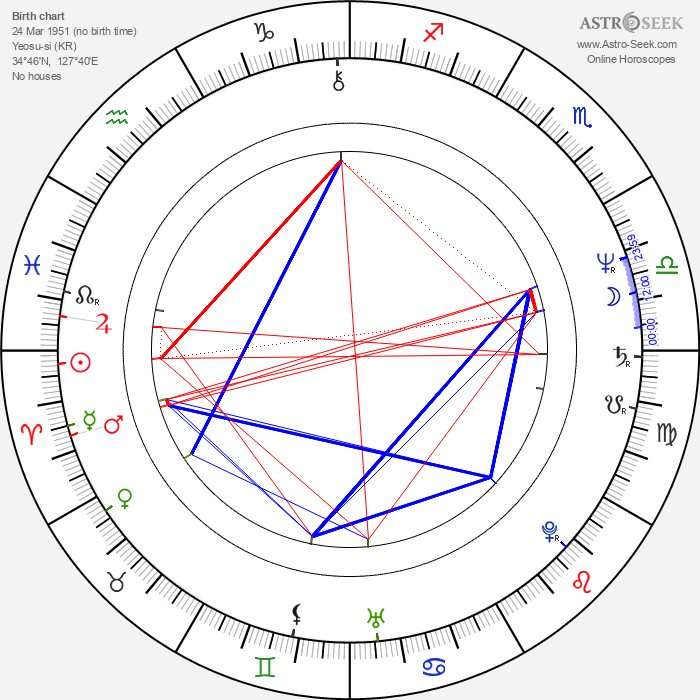 Jin-tae Kim - Astrology Natal Birth Chart