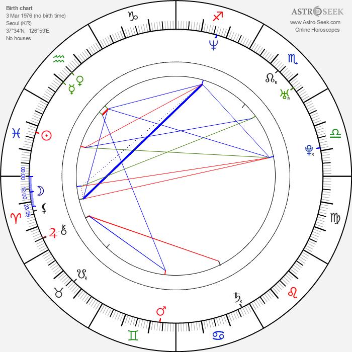 Jin-woong Jo - Astrology Natal Birth Chart