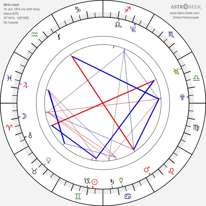 Jin-young Jang - Astrology Natal Birth Chart